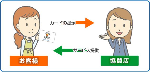 『カードの使い方』の画像